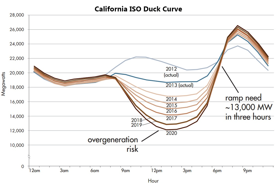 CAISO PV Duck Chart_edited.jpg