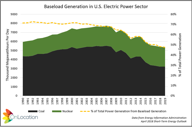 baseload generation in U.S. electric power sector