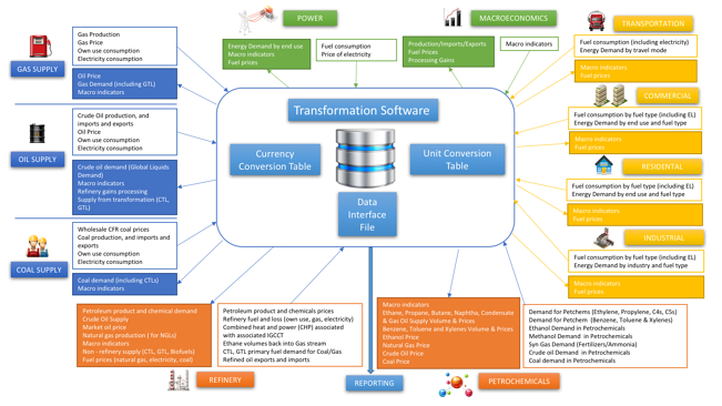 integrated energy modeling chart.png